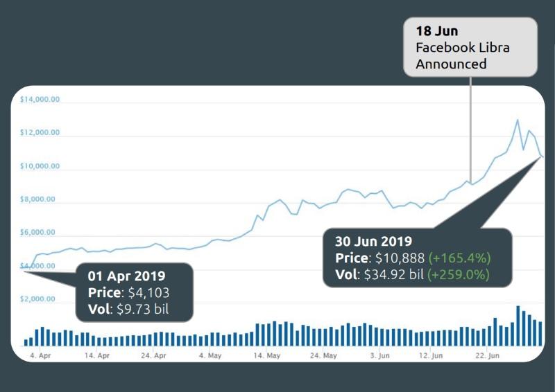 بیتکوین بیشترین رشد ارزش را در سال جاری داشت