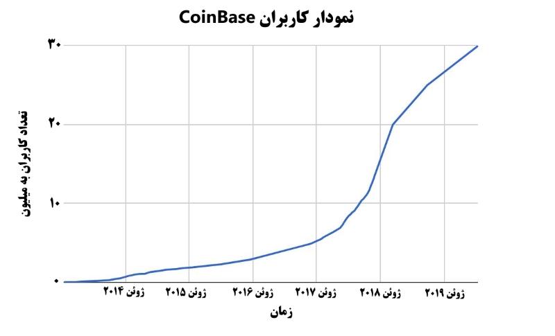 افزایش 8 میلیونی کاربران Coinbase