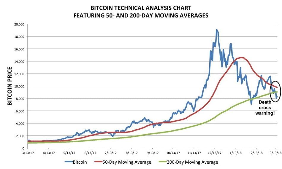 قیمت بیت کوین و دلایل افزایش قیمت بیت کوین