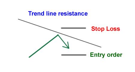 چگونه براساس حمایت و مقاومت معامله کنیم؟
