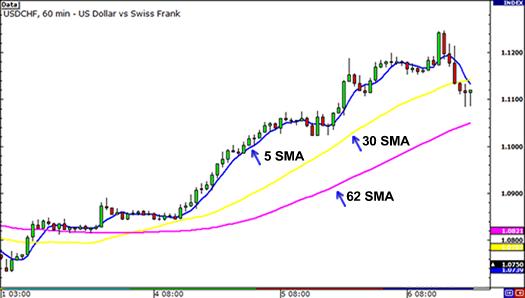 میانگین متحرک ساده (SMA) چیست؟