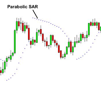 استفاده از اندیکاتور Parabolic SAR